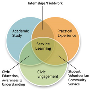 Venn diagram for service learning