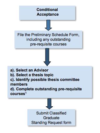 Upper division undergraduate coursework