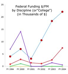 CSM Funding Graph