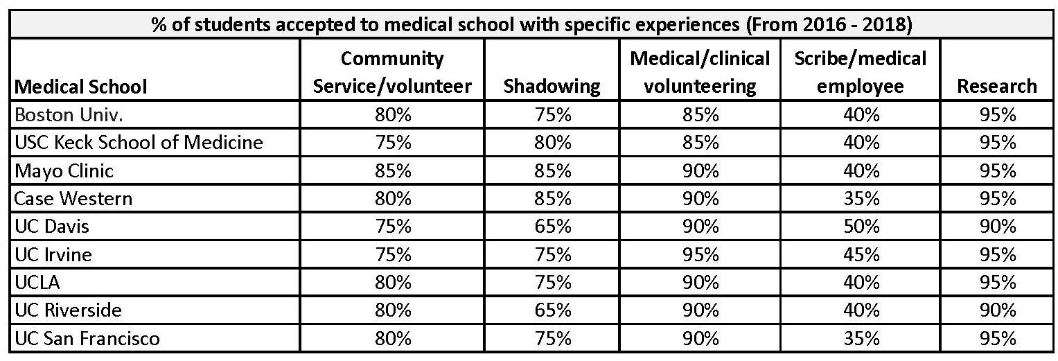 % of students accepted to medical school with specific experiences